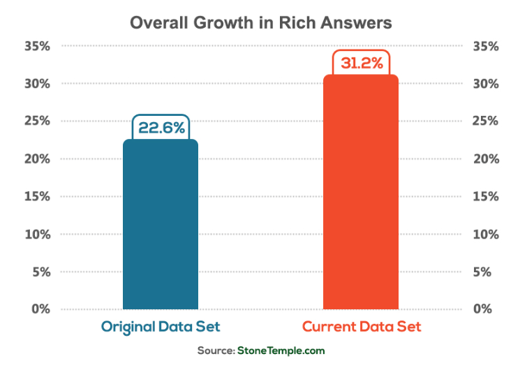 rich answer growth