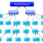 multi-tier-linkbuilding