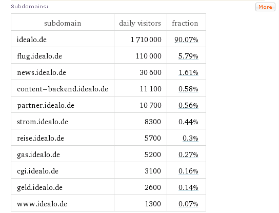 Traffic  Subdomains