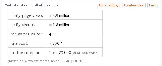 Trafficdaten